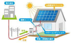 『太陽光発電システム+蓄電池』の定額利用サービスも始めました!!